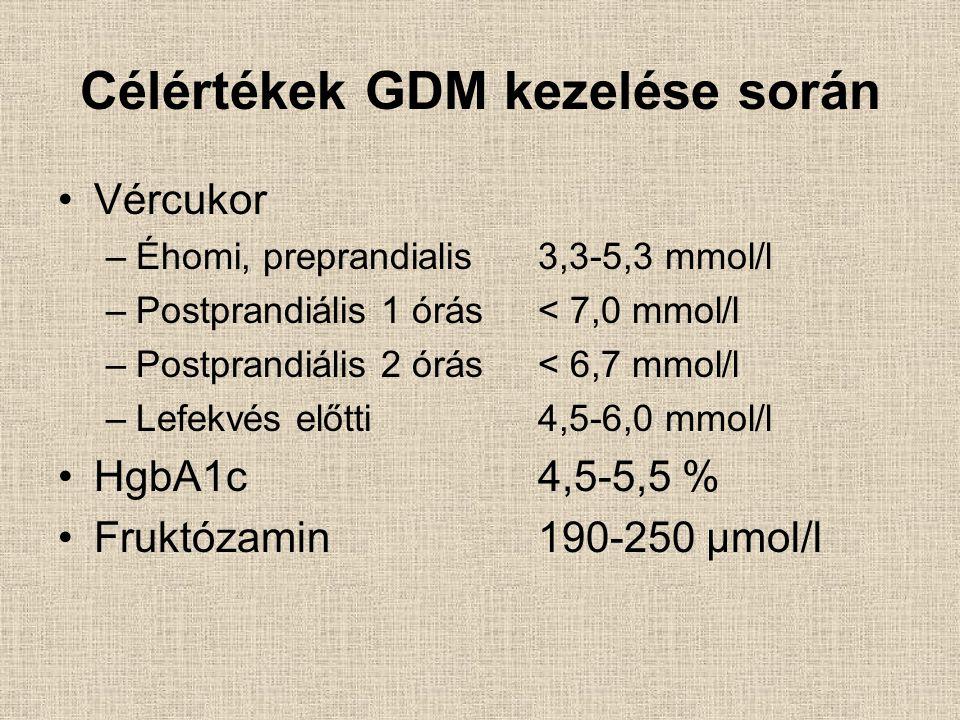 Célértékek GDM kezelése során Vércukor –Éhomi, preprandialis3,3-5,3 mmol/l –Postprandiális 1 órás< 7,0 mmol/l –Postprandiális 2 órás< 6,7 mmol/l –Lefekvés előtti4,5-6,0 mmol/l HgbA1c 4,5-5,5 % Fruktózamin190-250 μmol/l
