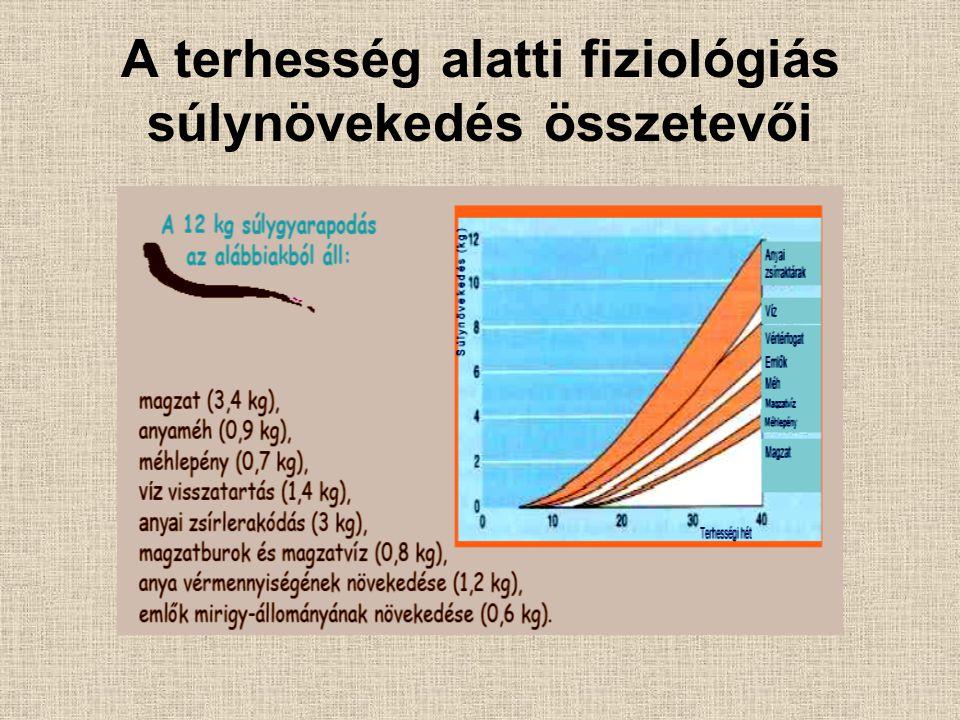 A terhességi inzulinrezisztenciát meghatározó tényezők Fokozott contrainsularis hormonszint –Szérum kortizol –Növekedési hormon –Humán placentáris laktogén –Progeszteron Megnövekedett testsúly és zsírtömeg Citokinek szérumszintjének a megváltozása –↑ TNF-α, leptin, rezisztin –↓ adiponektin Megnövekedett inzulinclearance –Placenta inzulináz aktivitás?
