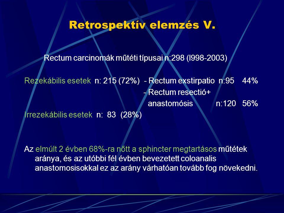 Retrospektív elemzés V. Rectum carcinomák műtéti típusai n:298 (l998-2003) Rezekábilis esetek n: 215 (72%) - Rectum exstirpatio n:95 44% - Rectum rese