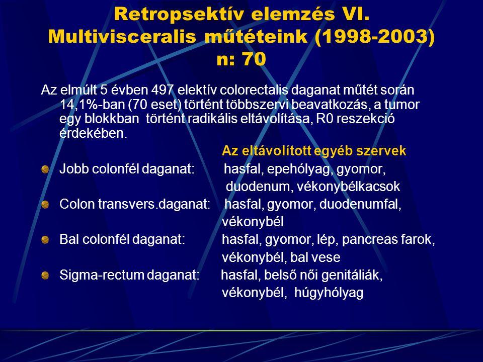 Retropsektív elemzés VI. Multivisceralis műtéteink (1998-2003) n: 70 Az elmúlt 5 évben 497 elektív colorectalis daganat műtét során 14,1%-ban (70 eset