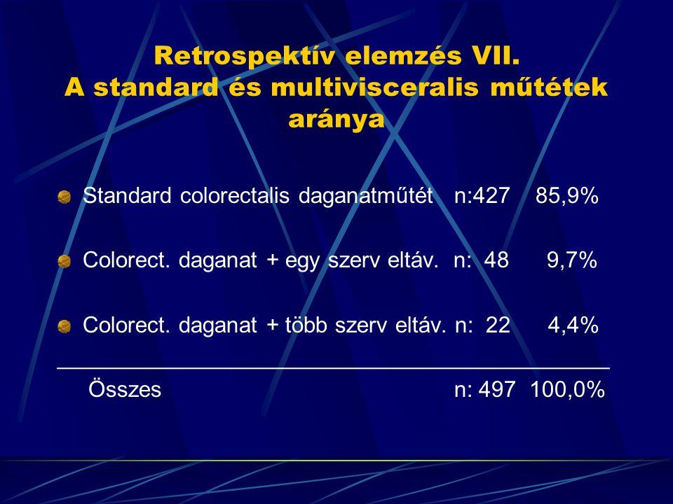 Retrospektív elemzés VII. A standard és multivisceralis műtétek aránya Standard colorectalis daganatműtét n:427 85,9% Colorect. daganat + egy szerv el