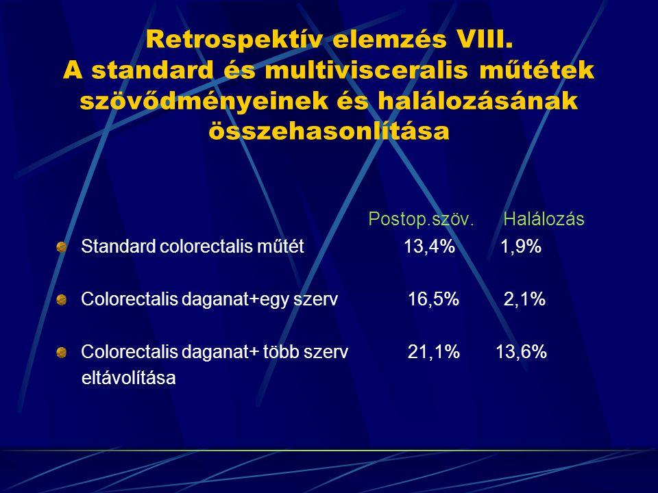 Retrospektív elemzés VIII. A standard és multivisceralis műtétek szövődményeinek és halálozásának összehasonlítása Postop.szöv. Halálozás Standard col