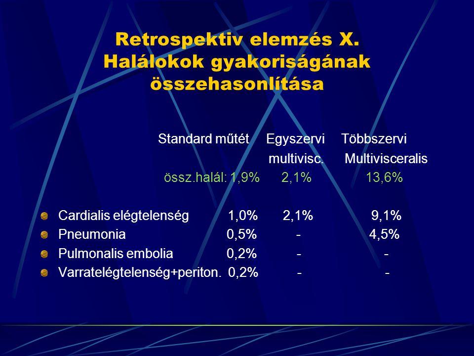 Retrospektiv elemzés X. Halálokok gyakoriságának összehasonlítása Standard műtét Egyszervi Többszervi multivisc. Multivisceralis össz.halál: 1,9% 2,1%