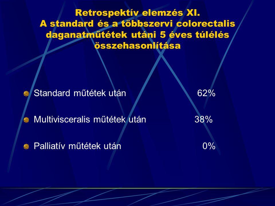 Retrospektív elemzés XI. A standard és a többszervi colorectalis daganatműtétek utáni 5 éves túlélés összehasonlítása Standard műtétek után 62% Multiv