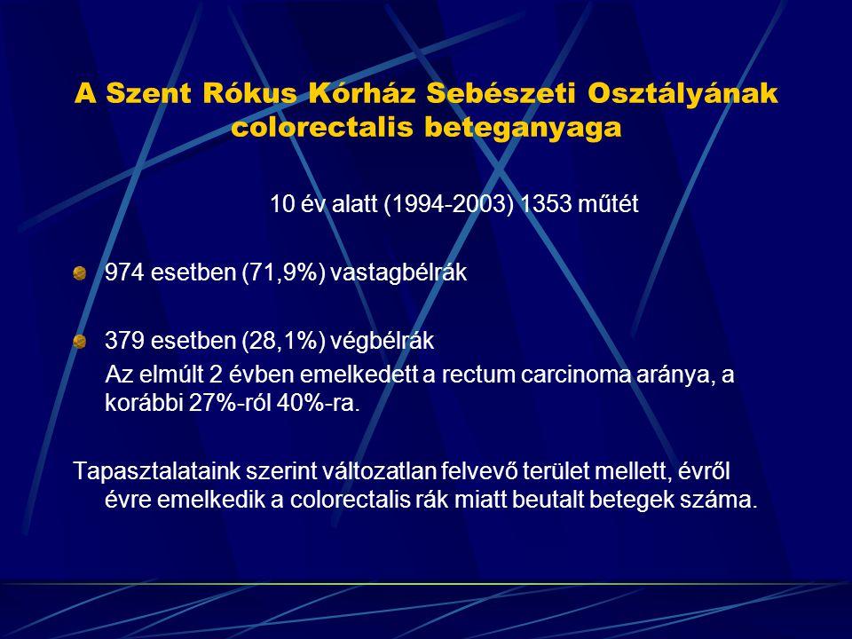 A Szent Rókus Kórház Sebészeti Osztályának colorectalis beteganyaga 10 év alatt (1994-2003) 1353 műtét 974 esetben (71,9%) vastagbélrák 379 esetben (2