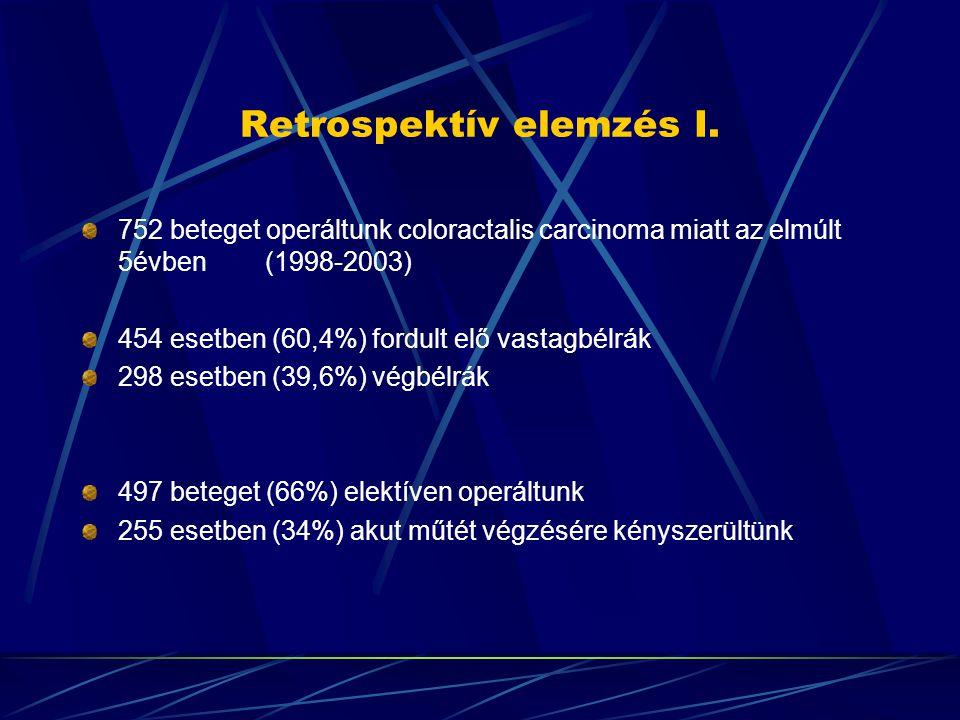Retrospektiv elemzés X.