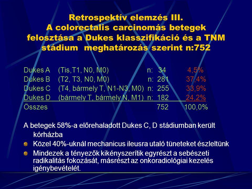 Retrospektív elemzés III. A colorectalis carcinomás betegek felosztása a Dukes klasszifikáció és a TNM stádium meghatározás szerint n:752 Dukes A (Tis