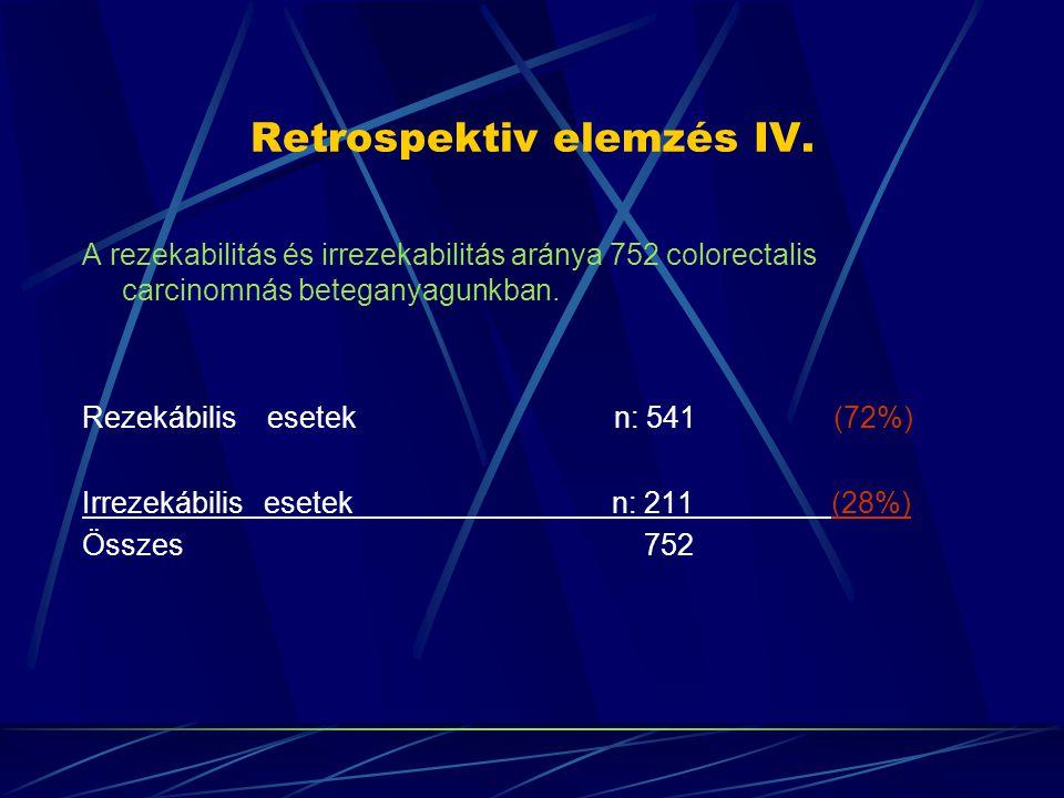 Retrospektiv elemzés IV. A rezekabilitás és irrezekabilitás aránya 752 colorectalis carcinomnás beteganyagunkban. Rezekábilis esetek n: 541 (72%) Irre