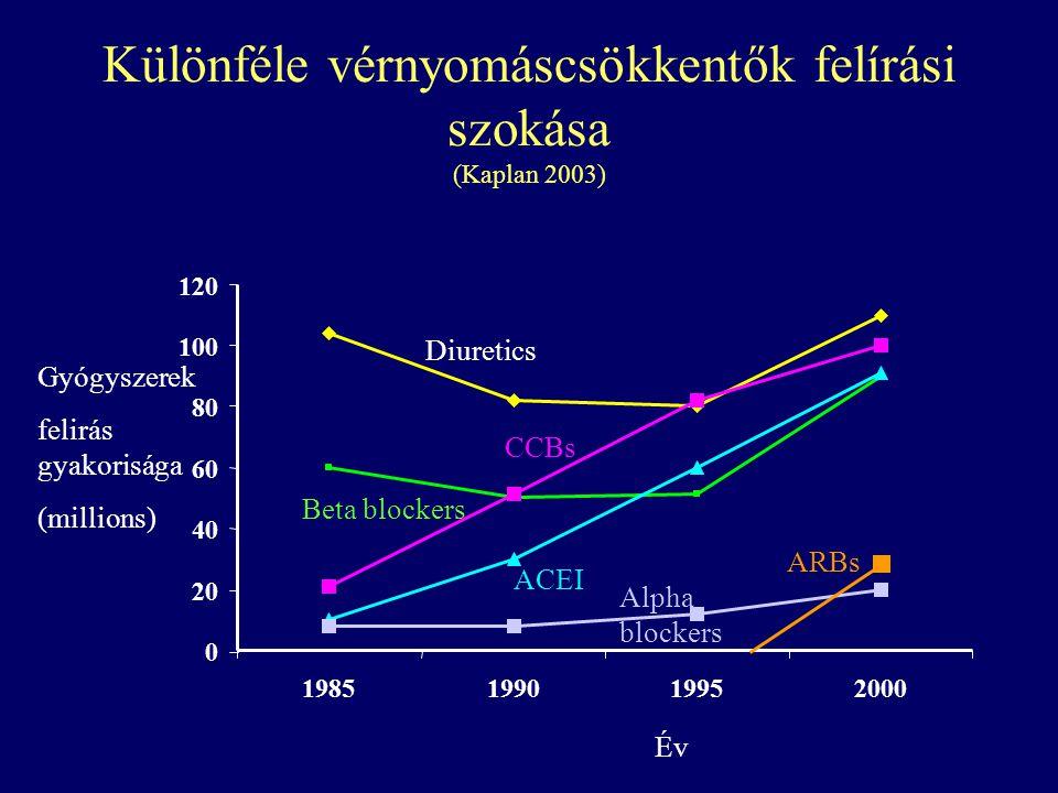 Különféle vérnyomáscsökkentők felírási szokása (Kaplan 2003) 0 20 40 60 80 100 120 1985199019952000 Diuretics Beta blockers CCBs ACEI Gyógyszerek felirás gyakorisága (millions) Év Alpha blockers ARBs
