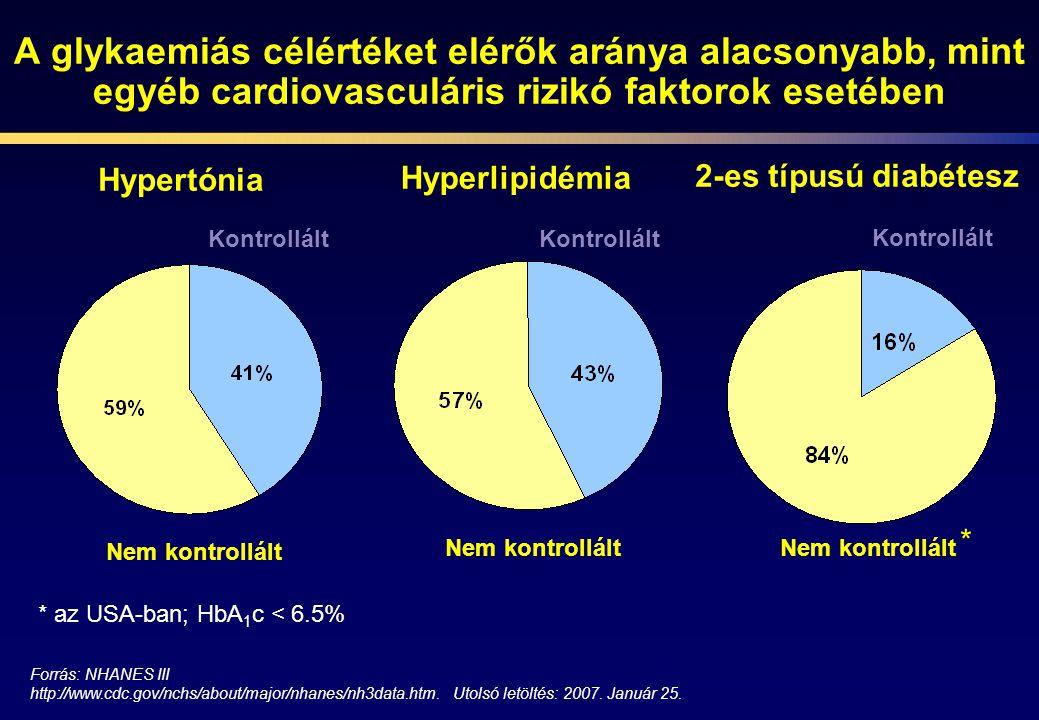 A glykaemiás célértéket elérők aránya alacsonyabb, mint egyéb cardiovasculáris rizikó faktorok esetében Hypertónia Hyperlipidémia 2-es típusú diabétes