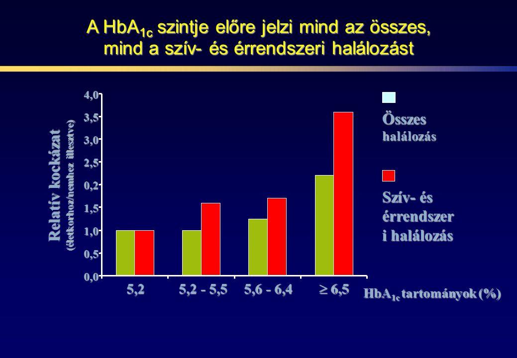A HbA 1c szintje előre jelzi mind az összes, mind a szív- és érrendszeri halálozást 5,25,25,25,2 5,2 - 5,5 5,6 - 6,4 HbA 1c tartományok (%) Relatív ko