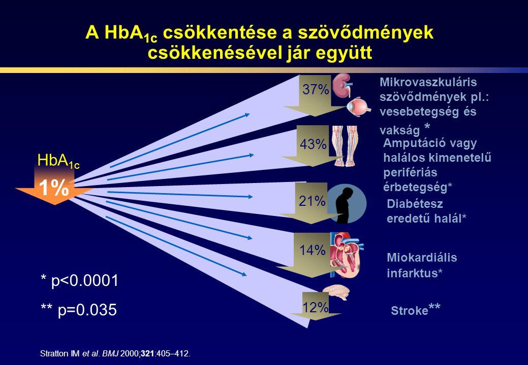 A HbA 1c csökkentése a szövődmények csökkenésével jár együtt Diabétesz eredetű halál* 21% Stratton IM et al. BMJ 2000;321:405–412. Mikrovaszkuláris sz