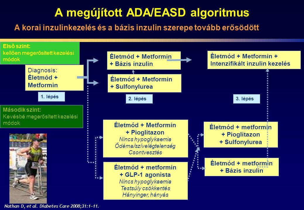 A megújított ADA/EASD algoritmus Diagnosis: Életmód + Metformin + Bázis inzulin Életmód + Metformin + Sulfonylurea Életmód + Metformin + Intenzifikált