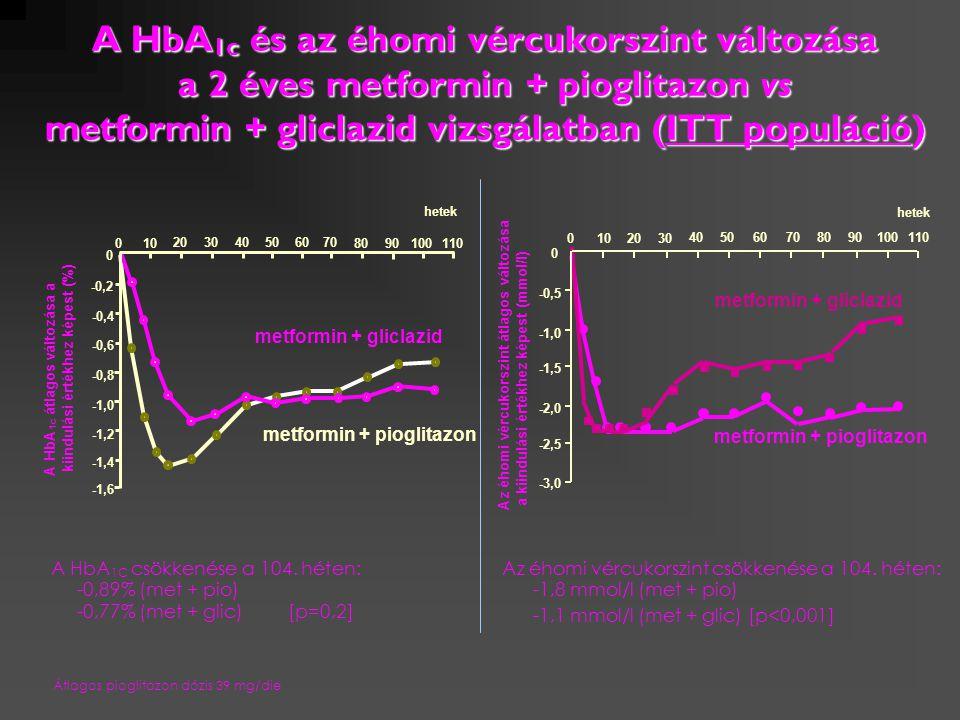 A HbA 1c és az éhomi vércukorszint változása a 2 éves metformin + pioglitazon vs metformin + gliclazid vizsgálatban (ITT populáció) A HbA 1C csökkenés