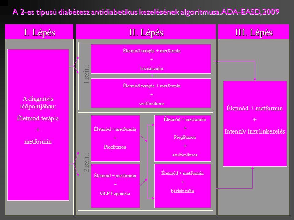 A diagnózis időpontjában: Életmód-terápia + metformin I. Lépés III. Lépés Életmód + metformin + Intenzív inzulinkezelés II. Lépés Életmód-terápia + me