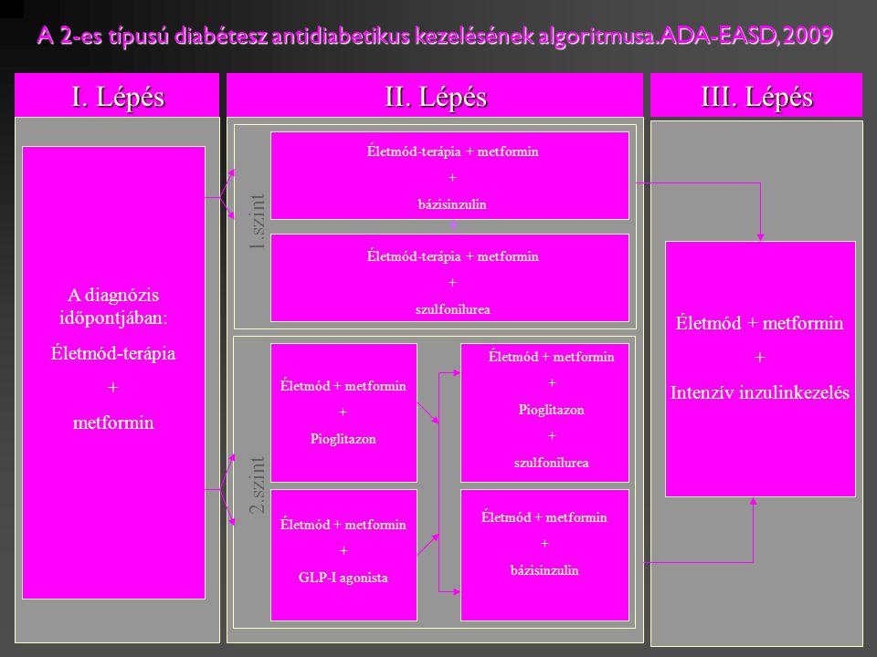 Hiperglikémia Szigetsejt diszfunkció Hasnyámirigy béta- sejtek Csökkent inzulinszekréció Hasnyálmirigy Alfa-sejtek Fokozott glucagonszekréció Hasnyámirigy béta- sejtek Csökkent inzulinszekréció Hasnyálmirigy Alfa-sejtek Fokozott glucagonszekréció Inzulinrezisztencia Máj Fokozott glükózleadás Máj Fokozott glükózleadás Perifériás szövetek Csökkent glükózfelvétel Fokozott lipolízis Szigetsejt diszfunkció és inzulinrezisztencia kombinációja A 2-es típusú diabétesz pathofiziológiája számos szervet, szervrendszert érint