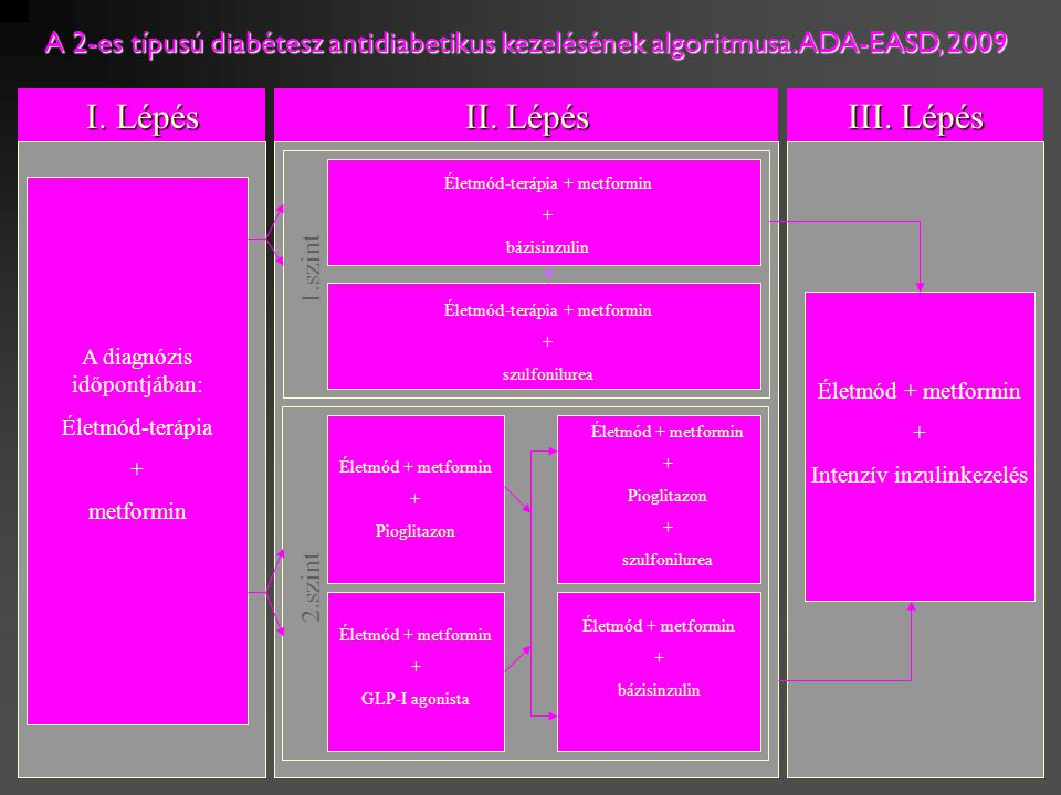 HypoglykaemiaTestsúlySzívelégtelenségCV szövődmény metforminNem okozNem növeliNem okozcsökkenti SU-kNöveli Nem okozIgen/nem A metformin és SU-k befolyása a hypoglykaemiára, a testsúlyra, a szívelégtelenség és a cardiovascularis szövődmények kialakulására