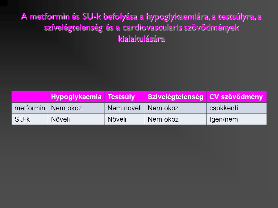 HypoglykaemiaTestsúlySzívelégtelenségCV szövődmény MetforminNem okozNem növeliNem okozCsökkenti SU-kNöveli Nem okozIgen/nem GlitazonokNem okozNöveliOkozCsökkenti (??) DPP-4 gátlókNem okozNem növeliNem okozNincs tapasztalat A négy legfontosabb OAD készítmény (metformin, SU-k, glitazonok és DPP-4 gátlók) befolyása a hypoglykaemiára, a testsúlyra, a szívelégtelenség és a cardiovascularis szövődmények kialakulására