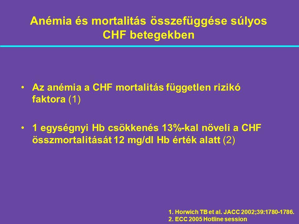 Anémia és mortalitás összefüggése súlyos CHF betegekben Az anémia a CHF mortalitás független rizikó faktora (1) 1 egységnyi Hb csökkenés 13%-kal növel