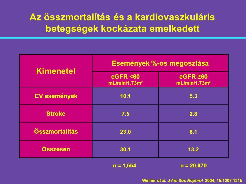 Az összmortalítás és a kardiovaszkuláris betegségek kockázata emelkedett Weiner et al. J Am Soc Nephrol 2004; 15:1307-1315 Kimenetel Események %-os me