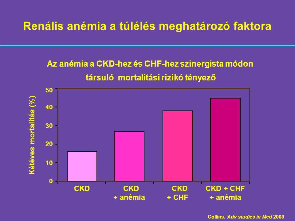 Renális anémia a túlélés meghatározó faktora Az anémia a CKD-hez és CHF-hez szinergista módon társuló mortalitási rizikó tényező Collins. Adv studies
