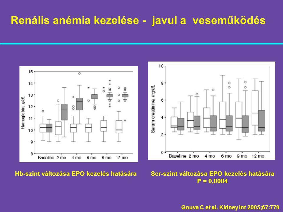 Renális anémia kezelése - javul a veseműködés Gouva C et al. Kidney Int 2005;67:779 Hb-szint változása EPO kezelés hatásáraScr-szint változása EPO kez