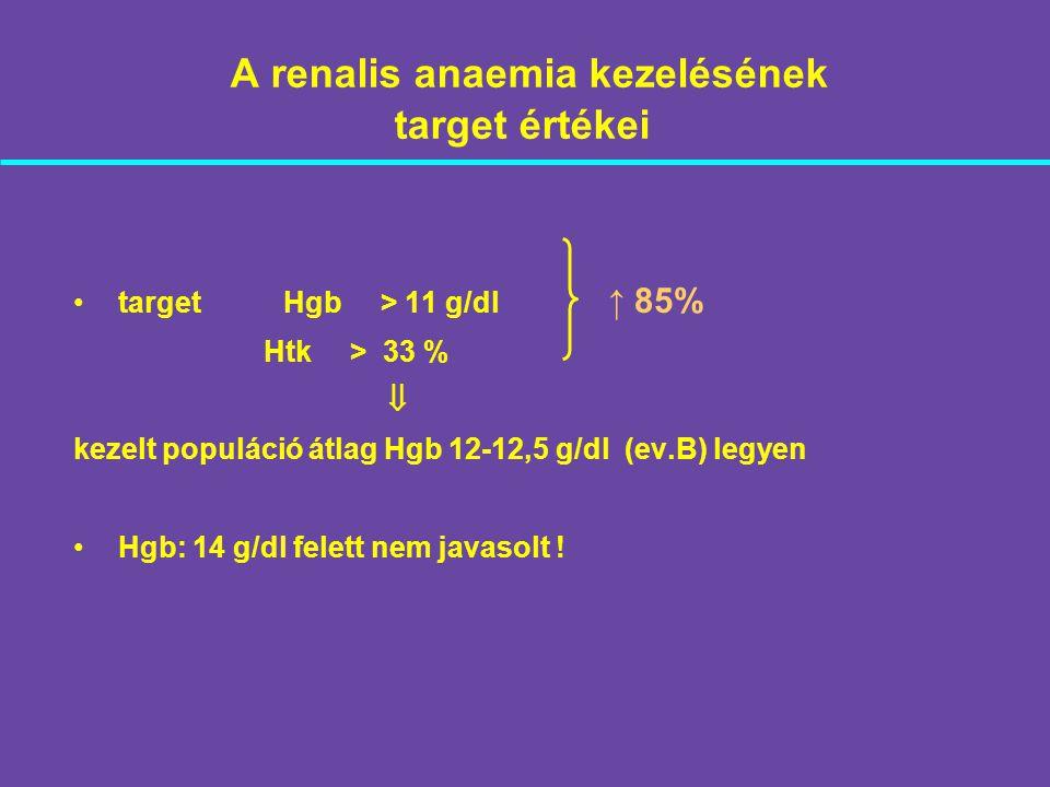 A renalis anaemia kezelésének target értékei targetHgb > 11 g/dl Htk > 33 %  kezelt populáció átlag Hgb 12-12,5 g/dl (ev.B) legyen Hgb: 14 g/dl felet