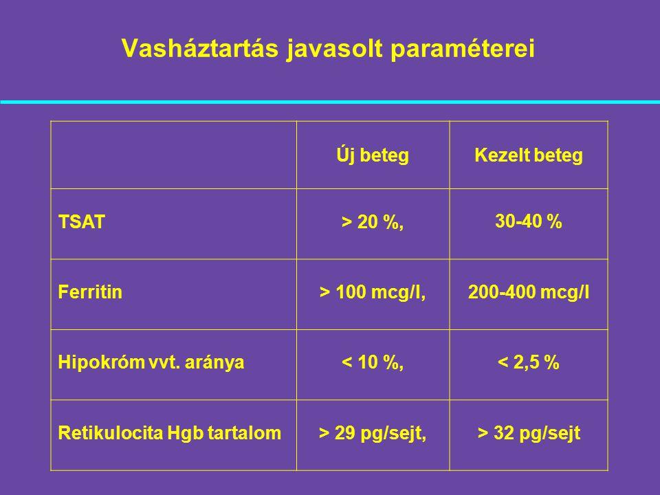 Vasháztartás javasolt paraméterei Új betegKezelt beteg TSAT> 20 %, 30-40 % Ferritin> 100 mcg/l, 200-400 mcg/l Hipokróm vvt. aránya< 10 %, < 2,5 % Reti