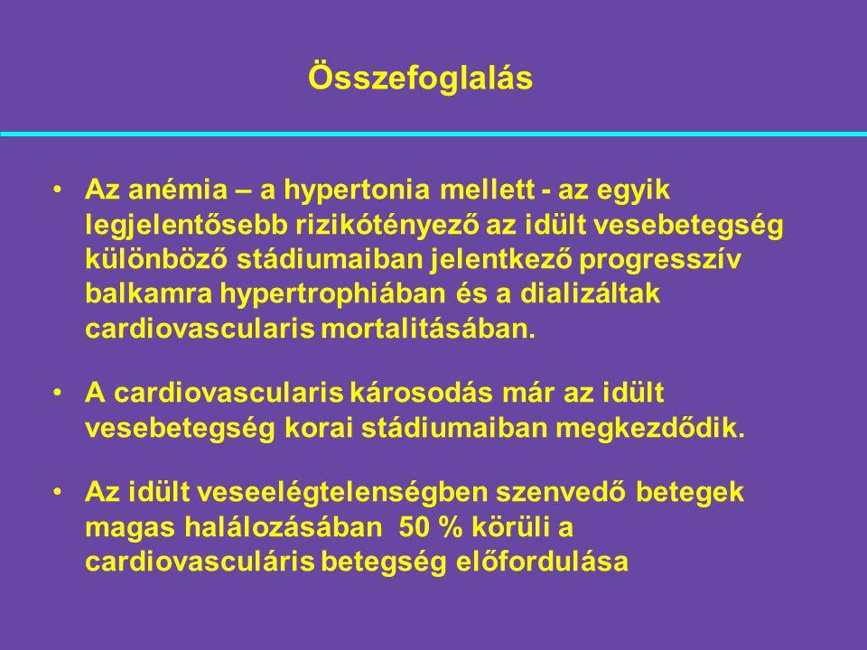 Az anémia – a hypertonia mellett - az egyik legjelentősebb rizikótényező az idült vesebetegség különböző stádiumaiban jelentkező progresszív balkamra