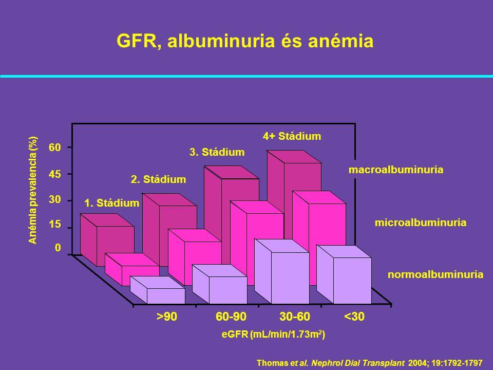 GFR, albuminuria és anémia Thomas et al. Nephrol Dial Transplant 2004; 19:1792-1797 <3030-6060-90>90 0 60 45 15 1. Stádium 30 eGFR (mL/min/1.73m 2 ) A
