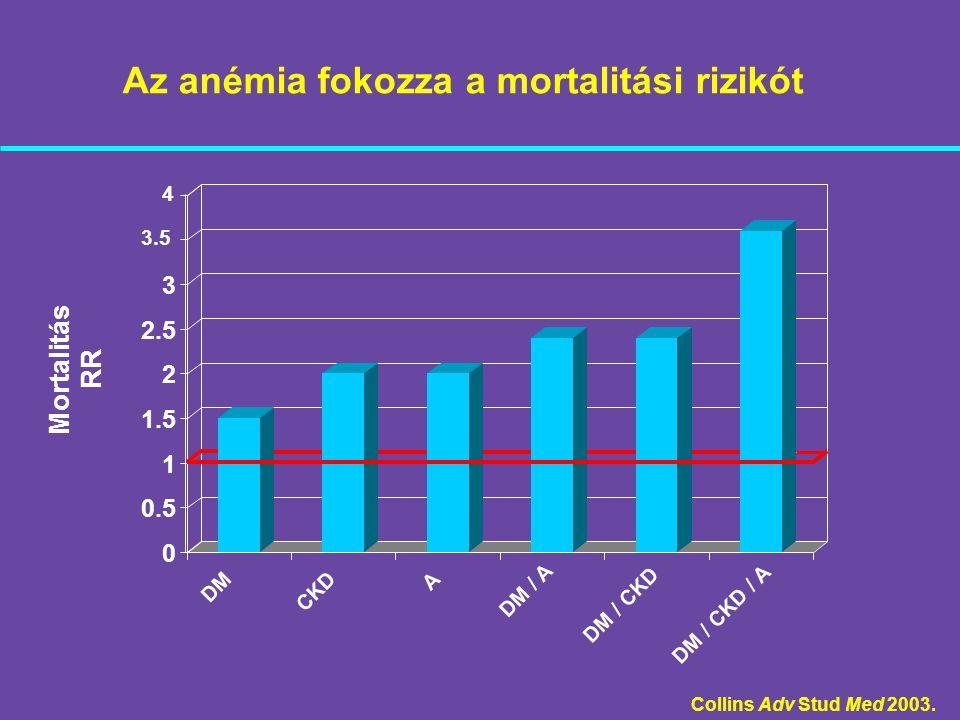 Anémia és mortalitás összefüggése súlyos CHF betegekben Az anémia a CHF mortalitás független rizikó faktora (1) 1 egységnyi Hb csökkenés 13%-kal növeli a CHF összmortalitását 12 mg/dl Hb érték alatt (2) 1.