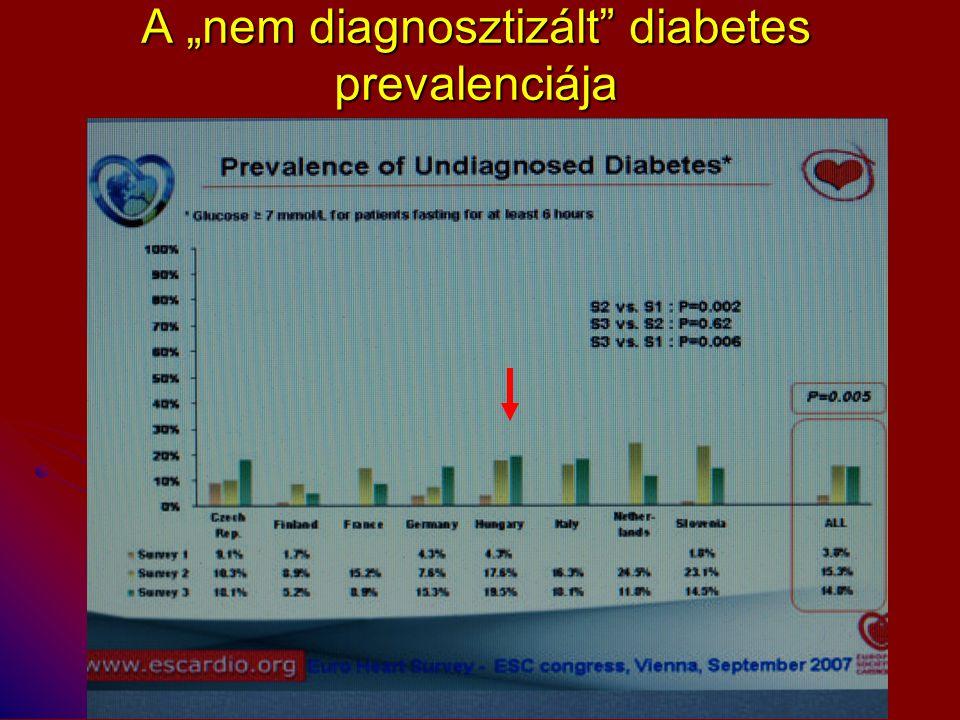 Diabetes mellitus - szövődmények Diabetes A vese- elégtelenség vezető oka 2-, 4-szer nagyobb szív- és érrendszeri halálozás A felnőtt korban kialakuló vakság vezető oka A nem traumás láb amputáció vezető oka