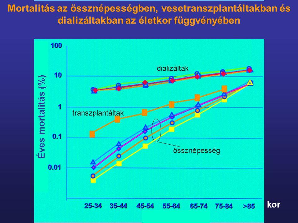 Mortalitás az össznépességben, vesetranszplantáltakban és dializáltakban az életkor függvényében kor össznépesség transzplantáltak dializáltak Éves mo