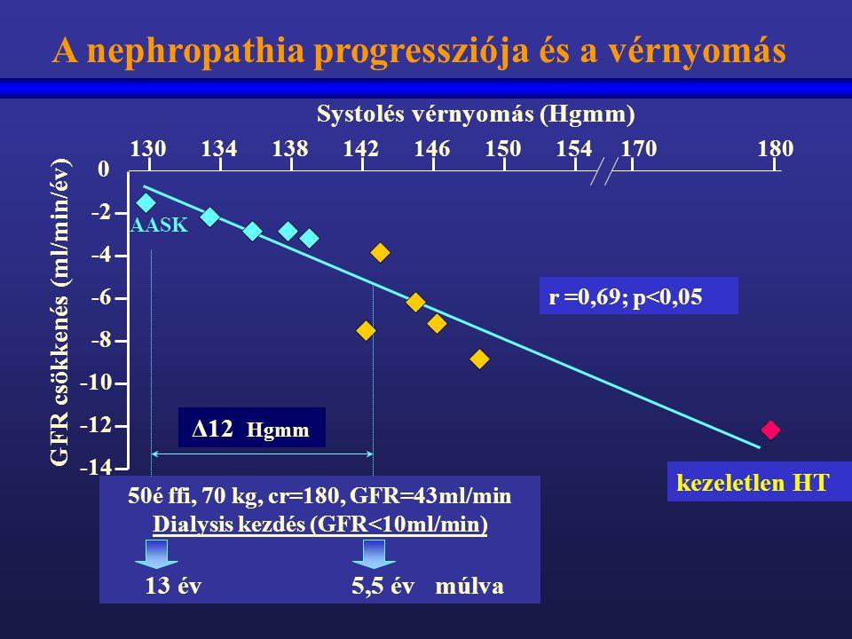 Systolés vérnyomás (Hgmm) 130 134 138 142 146 150 154 170 180 A nephropathia progressziója és a vérnyomás GFR csökkenés (ml/min/év) 0 -2 -4 -6 -8 -10