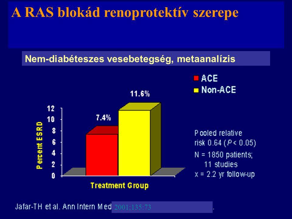 2001;135:73 A RAS blokád renoprotektív szerepe Nem-diabéteszes vesebetegség, metaanalízis