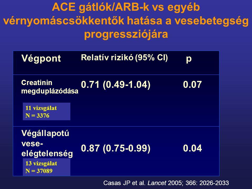 Casas JP et al. Lancet 2005; 366: 2026-2033 Végpont Relatív rizikó (95% CI) p Creatinin megduplázódása 0.71 (0.49-1.04) 0.07 Végállapotú vese- elégtel