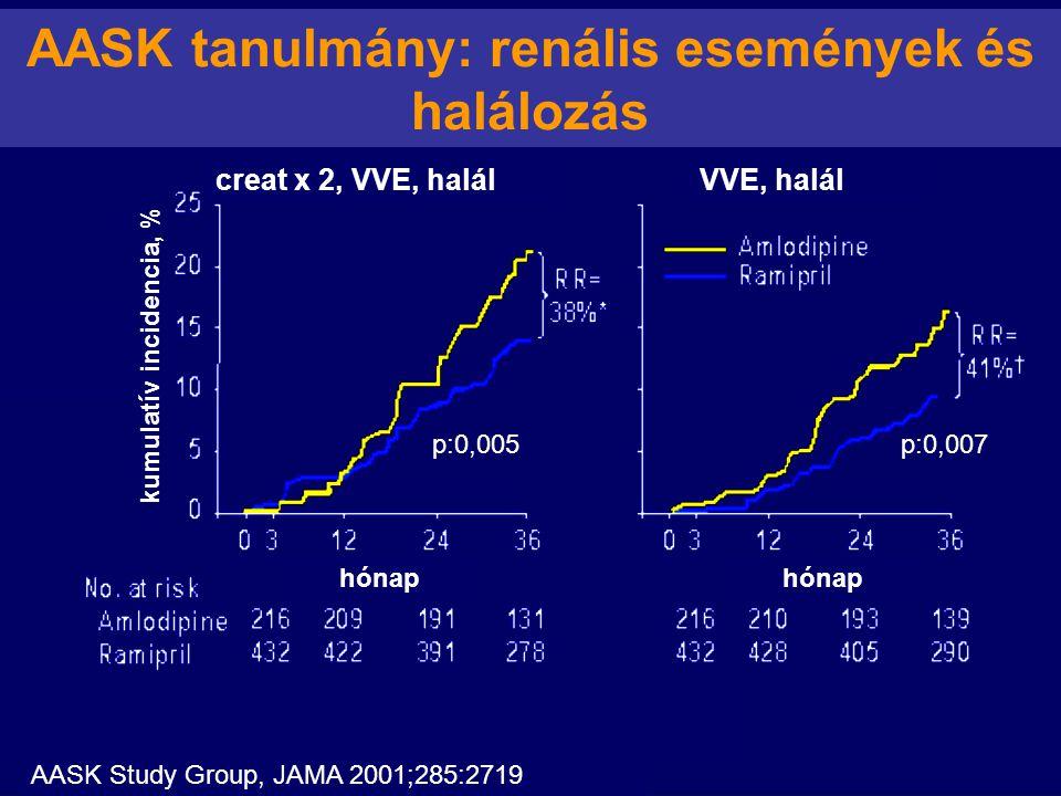 AASK tanulmány: renális események és halálozás p:0,005p:0,007 creat x 2, VVE, halálVVE, halál kumulatív incidencia, % hónap AASK Study Group, JAMA 200