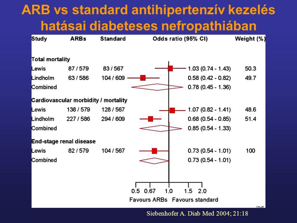 Siebenhofer A. Diab Med 2004; 21:18 ARB vs standard antihipertenzív kezelés hatásai diabeteses nefropathiában