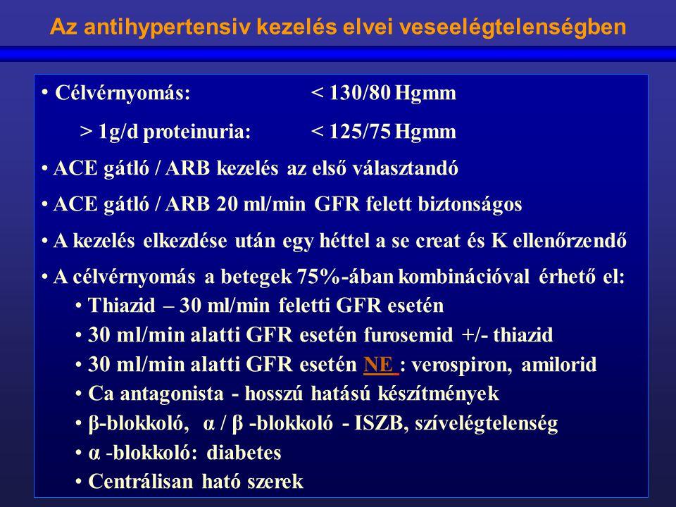 Az antihypertensiv kezelés elvei veseelégtelenségben Célvérnyomás: < 130/80 Hgmm > 1g/d proteinuria:< 125/75 Hgmm ACE gátló / ARB kezelés az első vála