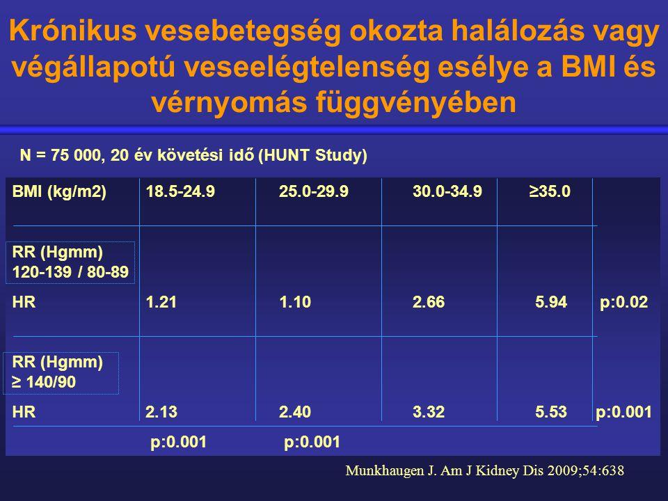 AASK tanulmány: renális események és halálozás p:0,005p:0,007 creat x 2, VVE, halálVVE, halál kumulatív incidencia, % hónap AASK Study Group, JAMA 2001;285:2719