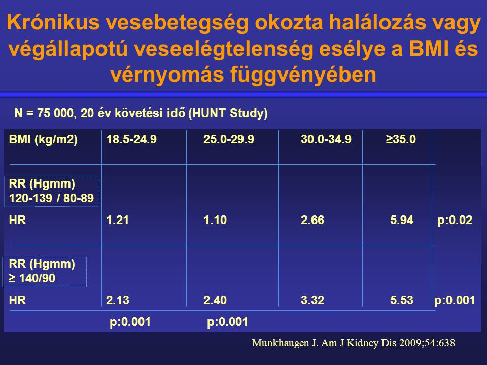 BMI (kg/m2)18.5-24.9 25.0-29.9 30.0-34.9 ≥35.0 RR (Hgmm) 120-139 / 80-89 HR 1.21 1.10 2.66 5.94 p:0.02 RR (Hgmm) ≥ 140/90 HR 2.13 2.40 3.32 5.53 p:0.0