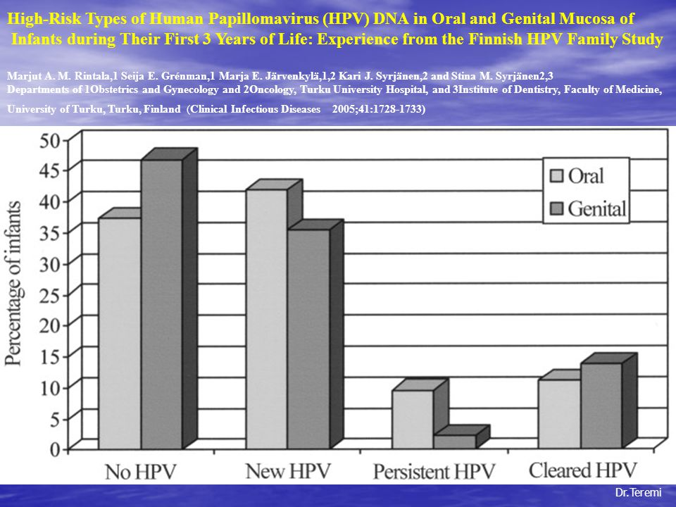 Dr.Teremi High-Risk Types of Human Papillomavirus (HPV) DNA in Oral and Genital Mucosa of Infants during Their First 3 Years of Life: Experience from the Finnish HPV Family Study Marjut A.