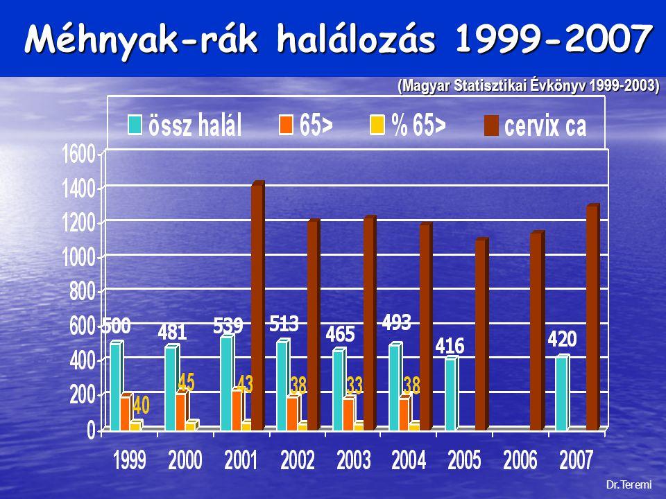 Méhnyak-rák halálozás 1999-2007 Méhnyak-rák halálozás 1999-2007 (Magyar Statisztikai Évkönyv 1999-2003) Dr.Teremi