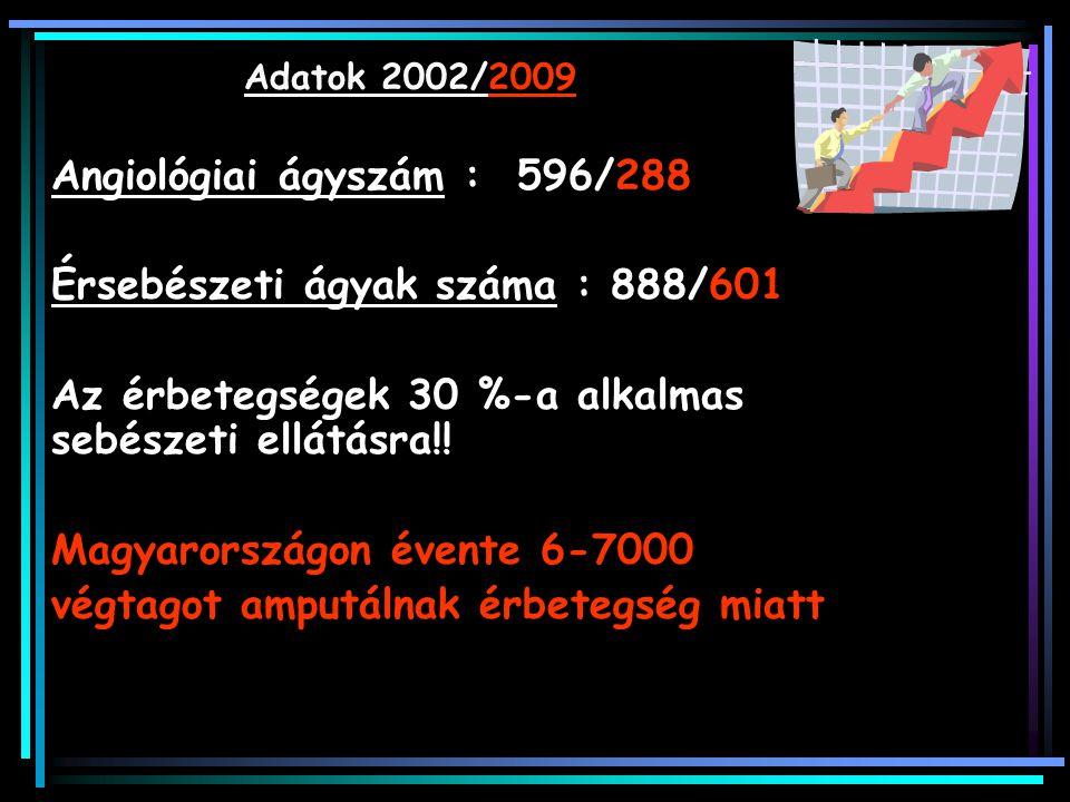 Adatok 2002/2009 Angiológiai ágyszám : 596/288 Érsebészeti ágyak száma : 888/601 Az érbetegségek 30 %-a alkalmas sebészeti ellátásra!! Magyarországon