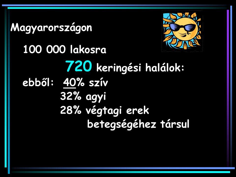 100 000 lakosra 720 keringési halálok: ebből: 40% szív 32% agyi 28% végtagi erek betegségéhez társul Magyarországon