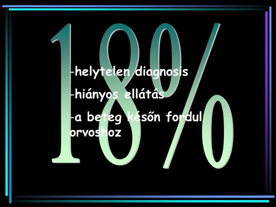 -helytelen diagnosis -hiányos ellátás -a beteg későn fordul orvoshoz