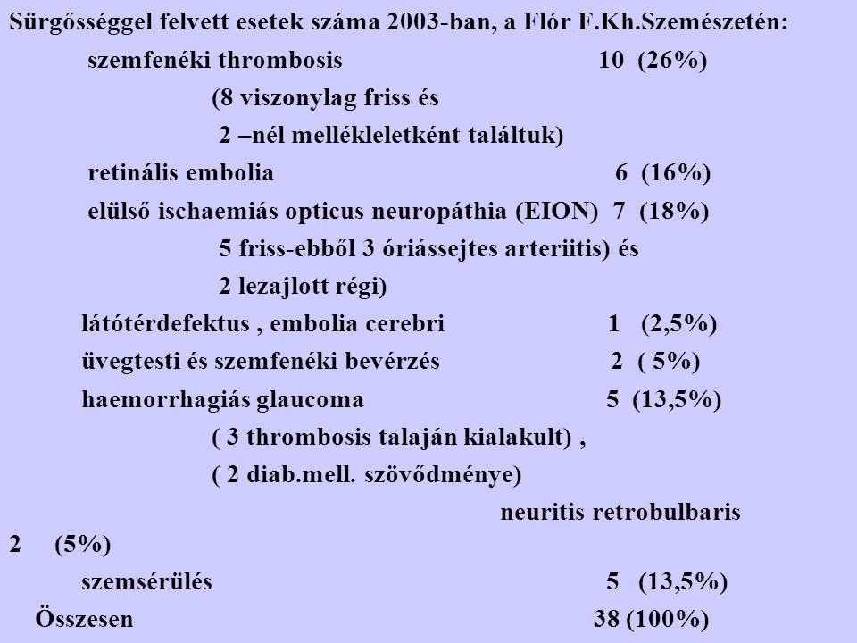Sürgősséggel felvett esetek száma 2003-ban, a Flór F.Kh.Szemészetén: szemfenéki thrombosis 10 (26%) (8 viszonylag friss és 2 –nél mellékleletként talá