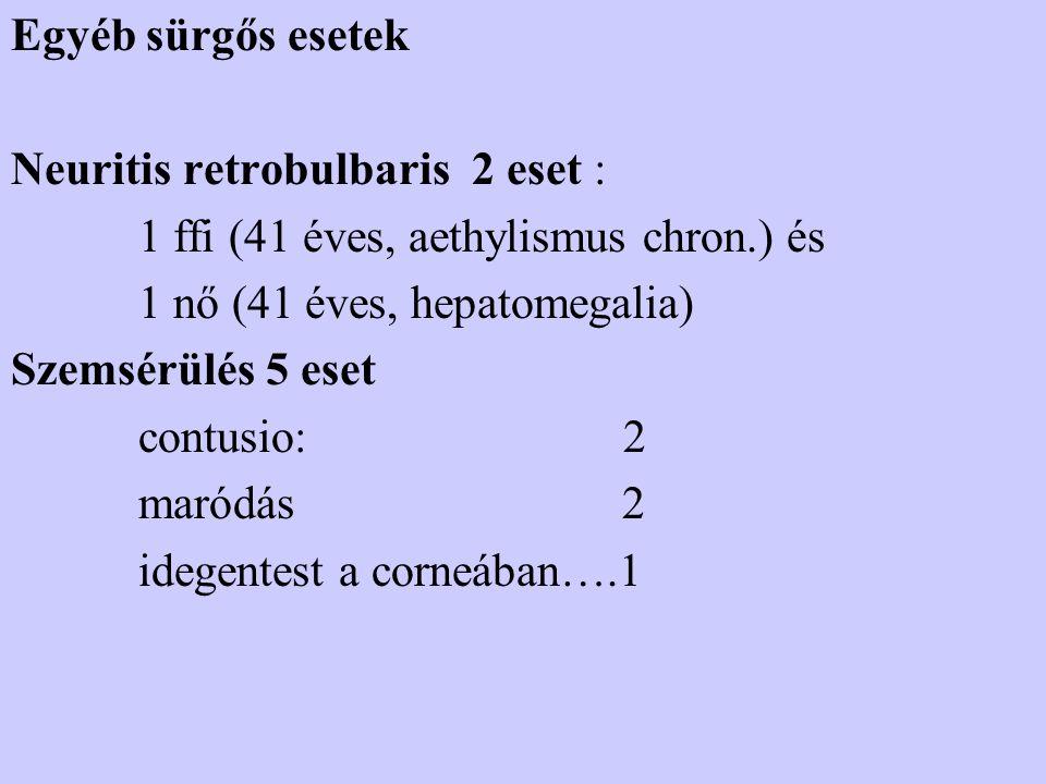 Egyéb sürgős esetek Neuritis retrobulbaris 2 eset : 1 ffi (41 éves, aethylismus chron.) és 1 nő (41 éves, hepatomegalia) Szemsérülés 5 eset contusio: