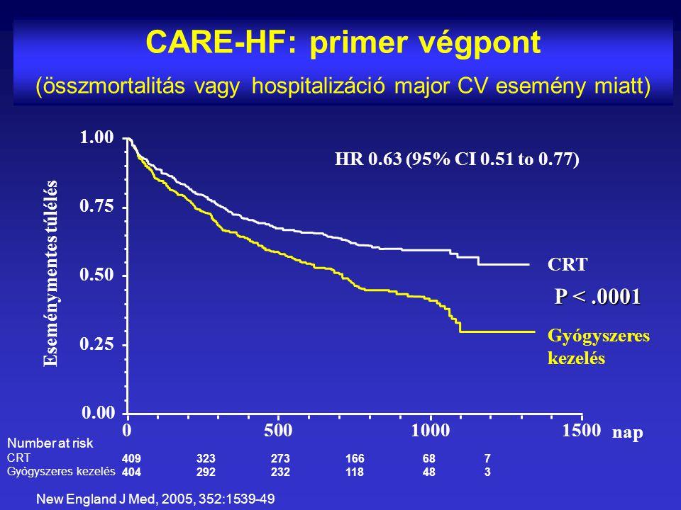 CARE-HF: primer végpont (összmortalitás vagy hospitalizáció major CV esemény miatt) 050010001500 0.00 0.25 0.50 0.75 1.00 HR 0.63 (95% CI 0.51 to 0.77