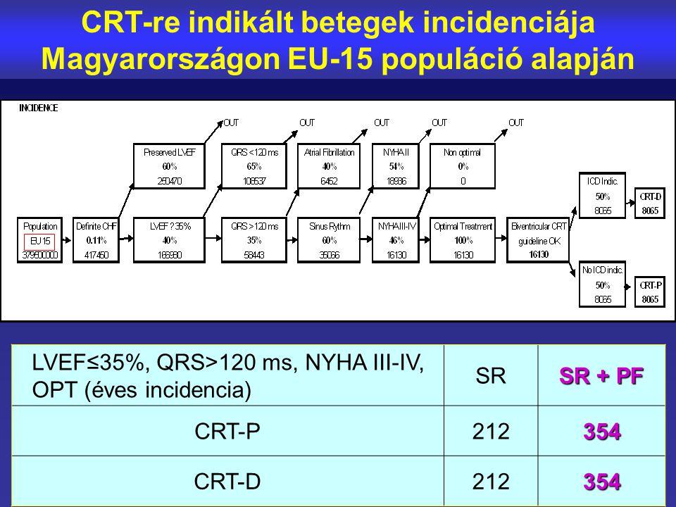 CRT-re indikált betegek incidenciája Magyarországon EU-15 populáció alapján LVEF≤35%, QRS>120 ms, NYHA III-IV, OPT (éves incidencia) SR SR + PF CRT-P2